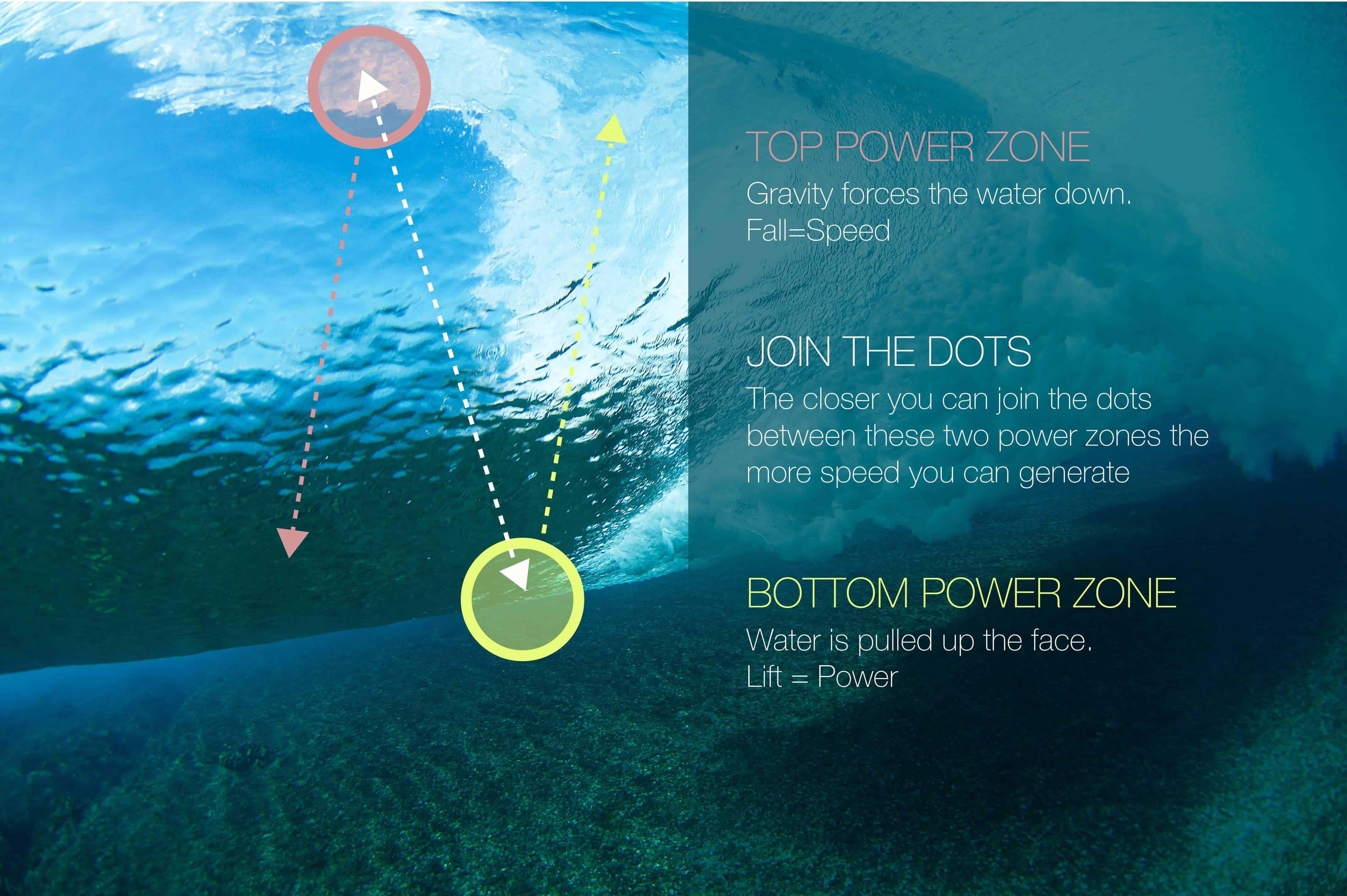 power-zones